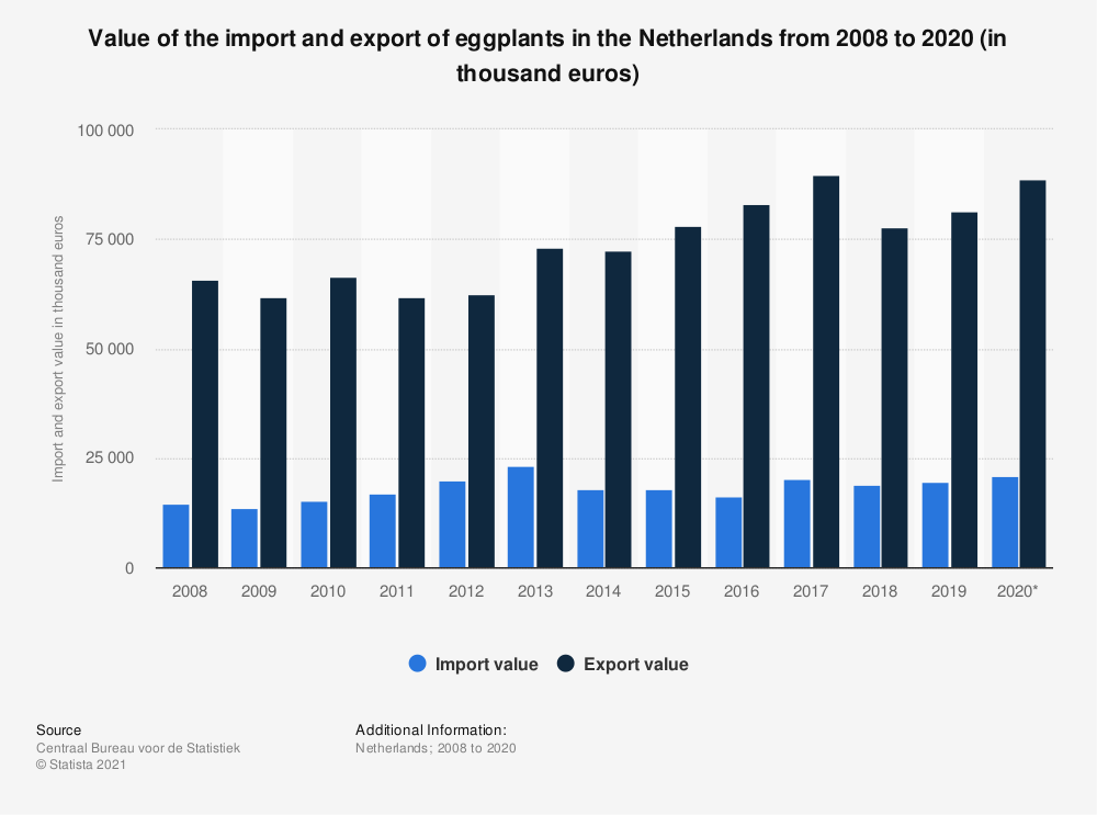Statistic: Value of the import and export of eggplants in the Netherlands from 2008 to 2018 (in thousand euros) | Statista