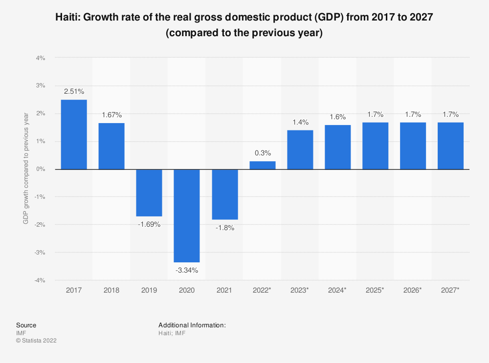 Statistic: Haiti: Growth rate of the real gross domestic product (GDP) from 2014 to 2024 (compared to the previous year) | Statista