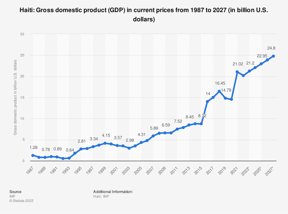 Statistic: Haiti: Gross domestic product (GDP) in current prices from 2014 to 2024 (in billion U.S. dollars) | Statista