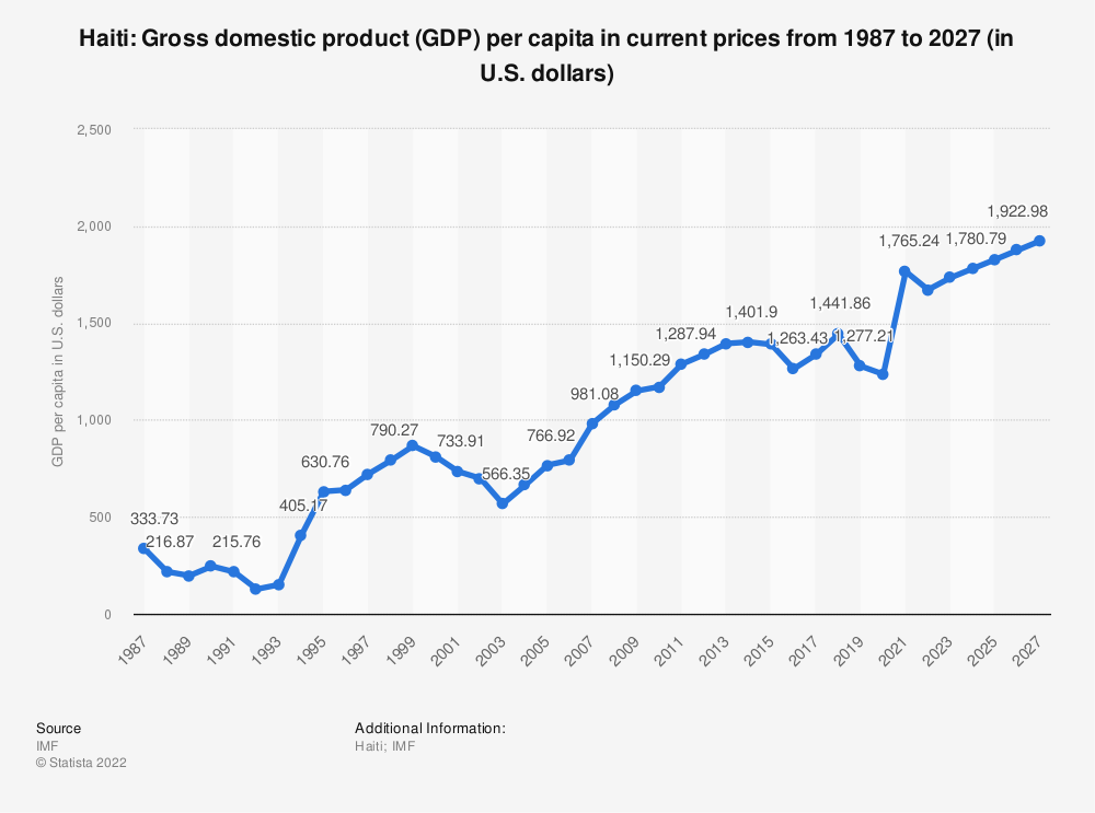 Statistic: Haiti: Gross domestic product (GDP) per capita in current prices from 2014 to 2024 (in U.S. dollars) | Statista