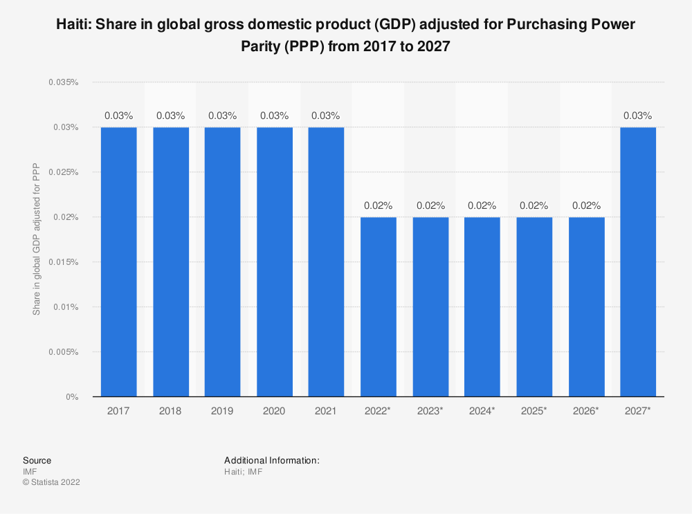 Statistic: Haiti: Share in global gross domestic product (GDP) adjusted for Purchasing Power Parity (PPP) from 2014 to 2024 | Statista