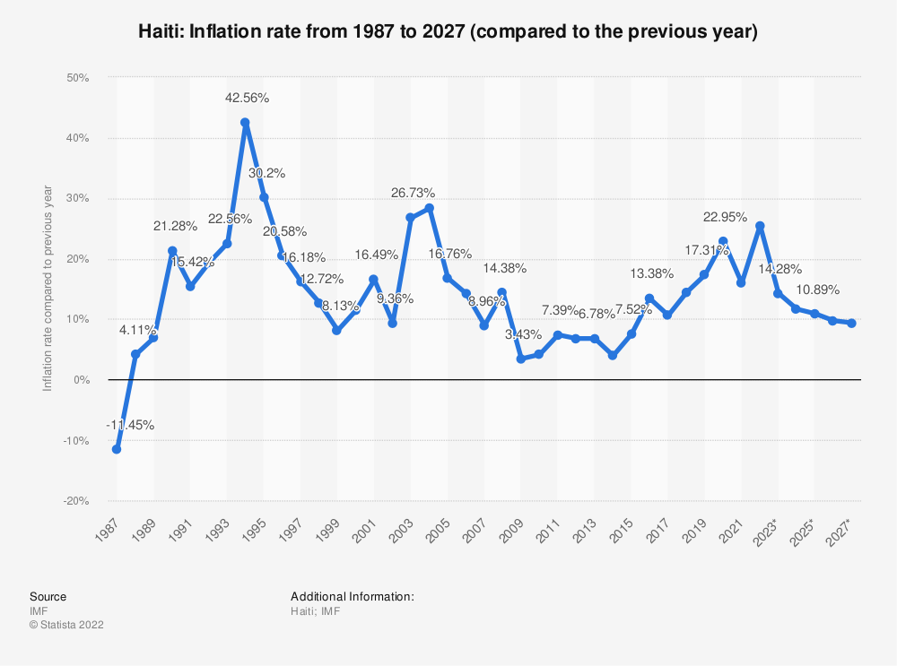 Statistic: Haiti: Inflation rate from 1984 to 2021 (compared to the previous year) | Statista