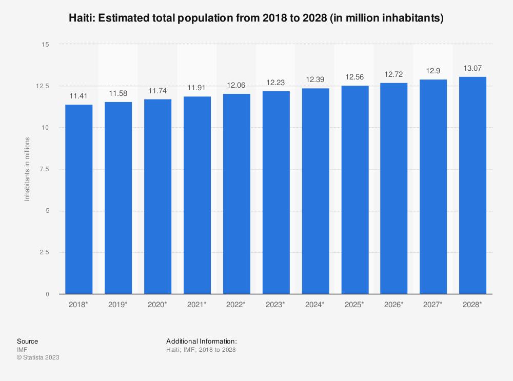 Statistic: Haiti: Estimated total population from 2014 to 2024 (in million inhabitants) | Statista