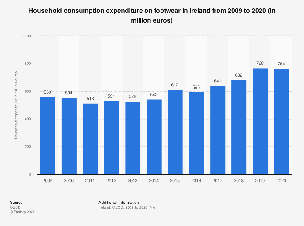 Statistic: Household consumption expenditure on footwear in Ireland from 2008 to 2016 (in million euros) | Statista