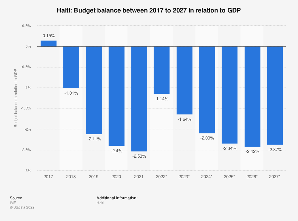 Statistic: Haiti: Budget balance between 2014 to 2024 in relation to GDP | Statista