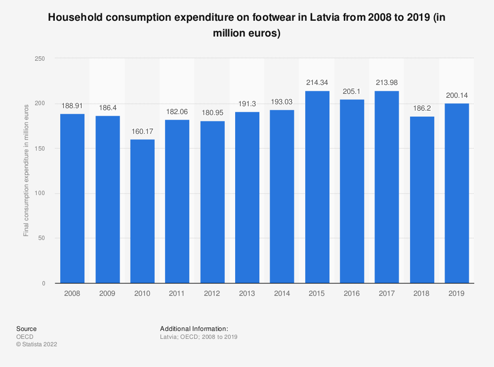 Statistic: Household consumption expenditure on footwear in Latvia from 2008 to 2018 (in million euros) | Statista