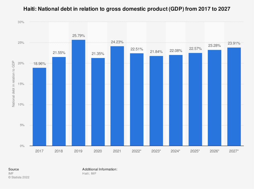 Statistic: Haiti: National debt in relation to gross domestic product (GDP) from 2014 to 2024 | Statista