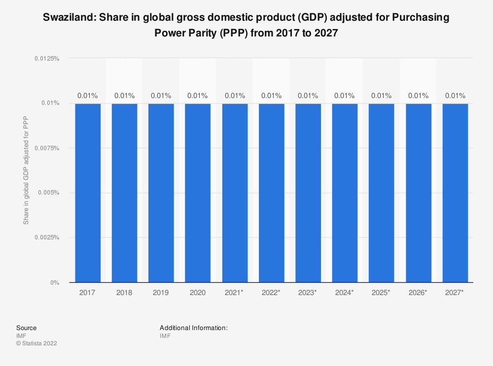 Statistic: Swaziland: Share in global gross domestic product (GDP) adjusted for Purchasing Power Parity (PPP) from 2014 to 2024 | Statista