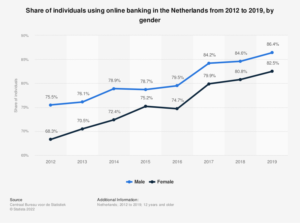 Statistic: Share of individuals using online banking in the Netherlands from 2012 to 2019, by gender | Statista