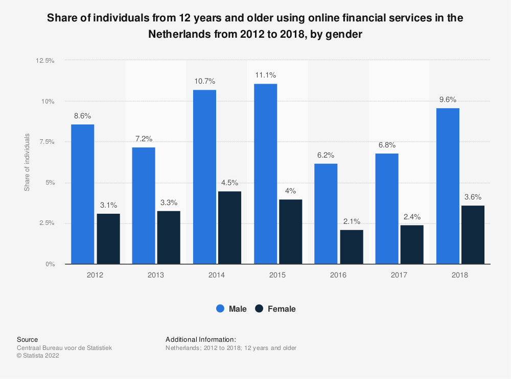 Statistic: Share of individuals from 12 years and older using online financial services in the Netherlands from 2012 to 2018, by gender | Statista