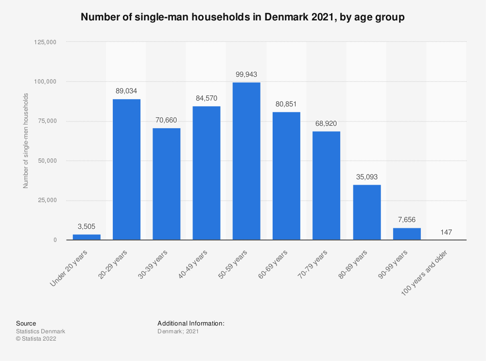 Statistic: Number of single-man households in Denmark 2019, by age group | Statista