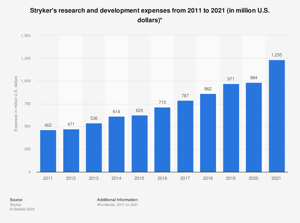 Statistic: Stryker's research and development expenses from 2011 to 2020 (in million U.S. dollars)* | Statista