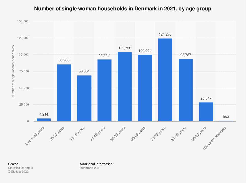 Statistic: Number of single-woman households in Denmark in 2020, by age group | Statista