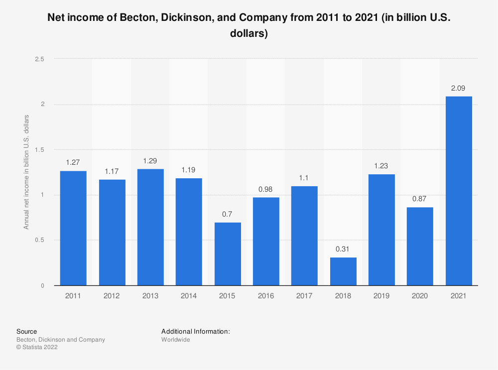 Statistic: Net income of Becton, Dickinson, and Company from 2011 to 2020 (in billion U.S. dollars) | Statista
