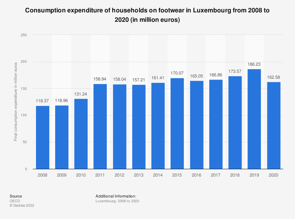 Statistic: Consumption expenditure of households on footwear in Luxembourg from 2008 to 2018 (in million euros) | Statista