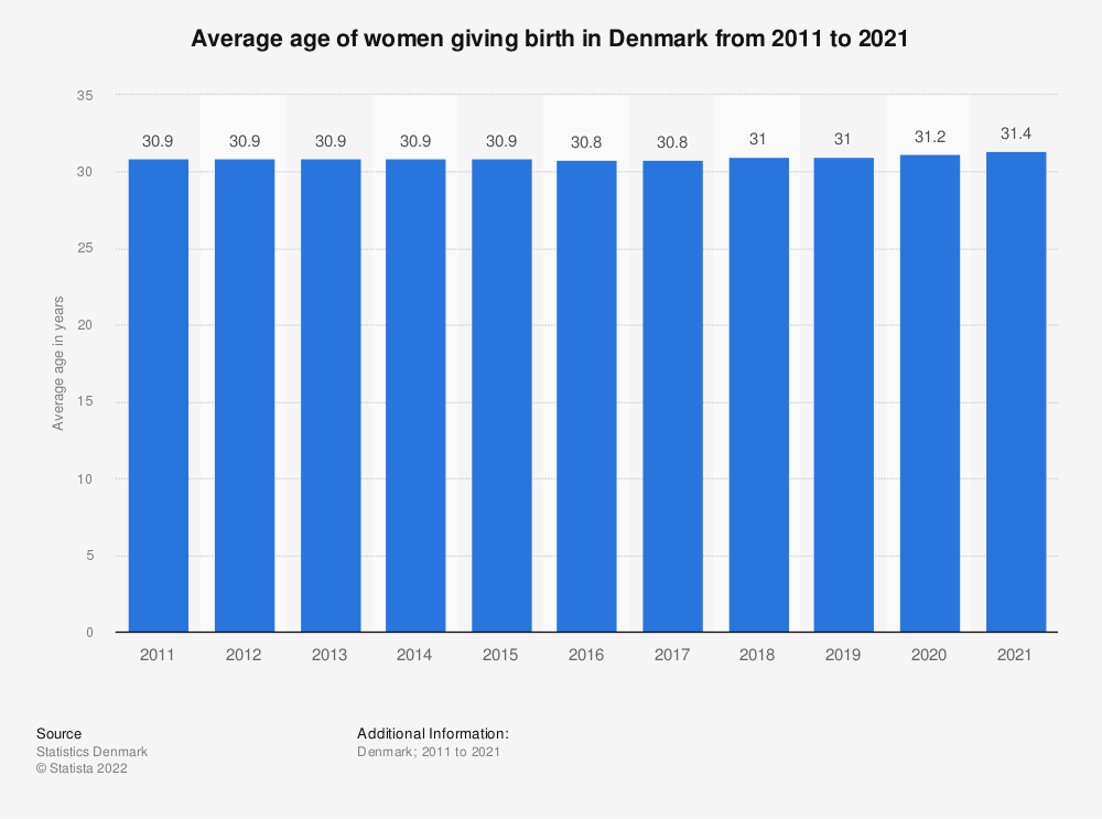 Statistic: Average age of women given birth in Denmark from 2008 to 2018 | Statista