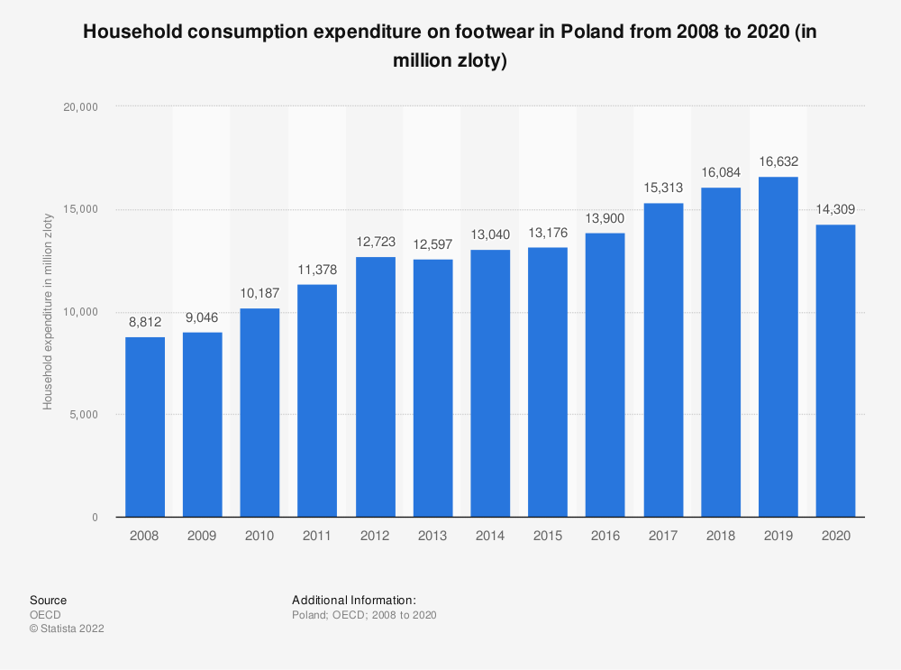 Statistic: Household consumption expenditure on footwear in Poland from 2008 to 2016 (in million Zloty) | Statista