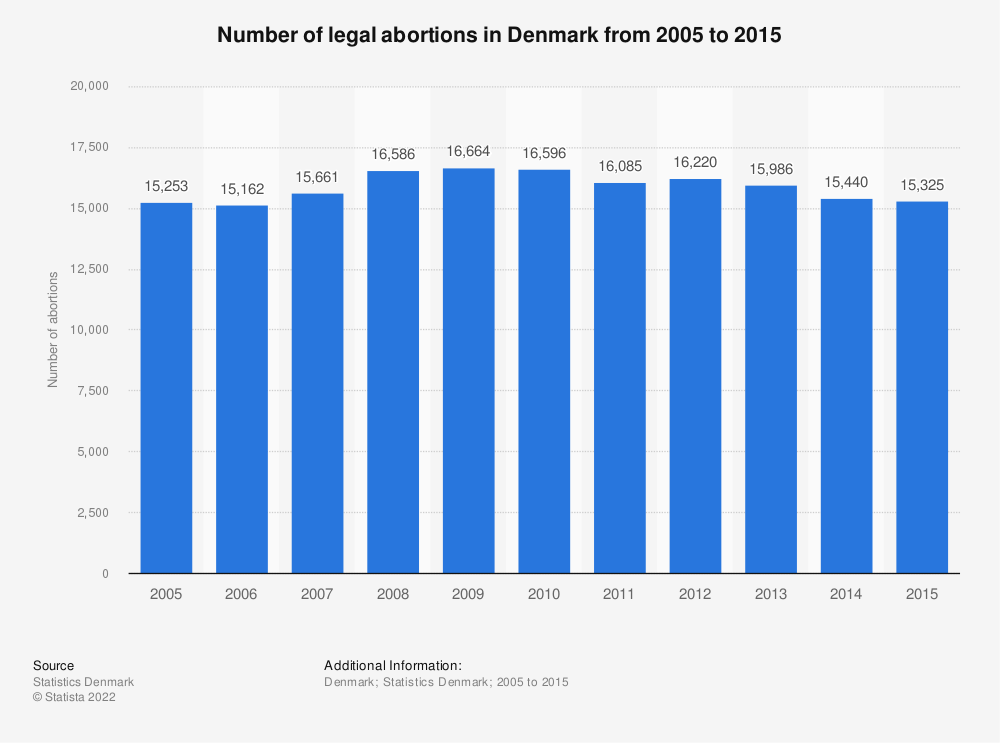 Statistic: Number of legal abortions in Denmark from 2005 to 2015 | Statista