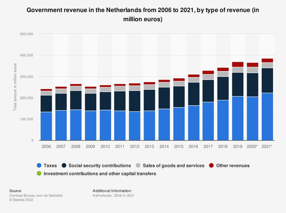 Statistic: Total government revenue in the Netherlands from 2006 to 2016, by type of revenue (in million euros) | Statista