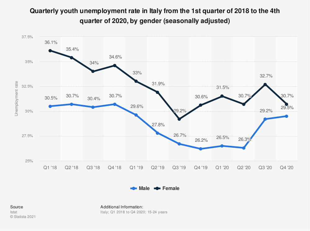 Statistic: Quarterly youth unemployment rate in Italy from the 1st quarter of 2018 to the 3rd quarter of 2020, by gender (seasonally adjusted) | Statista