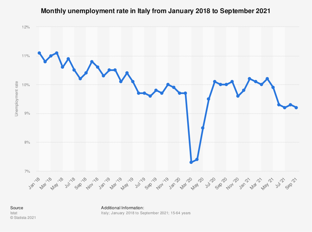 Statistic: Monthly unemployment rate in Italy from January 2018 to December 2020 | Statista