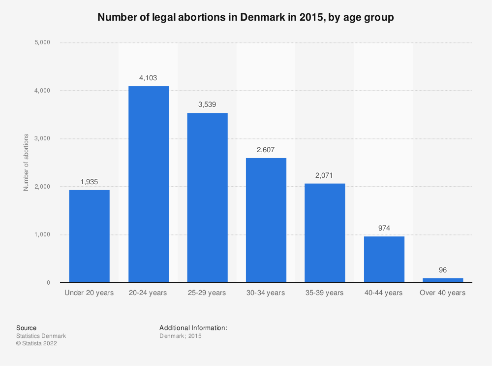 Statistic: Number of legal abortions in Denmark in 2015, by age group | Statista