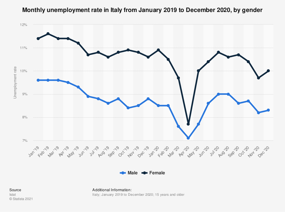 Statistic: Monthly unemployment rate in Italy from January 2019 to March 2020 (seasonally adjusted), by gender  | Statista