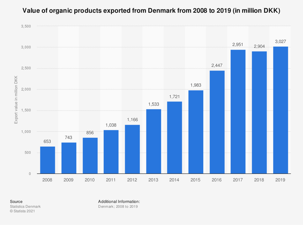 Statistic: Value of organic products exported from Denmark from 2008 to 2017 (in million DKK) | Statista