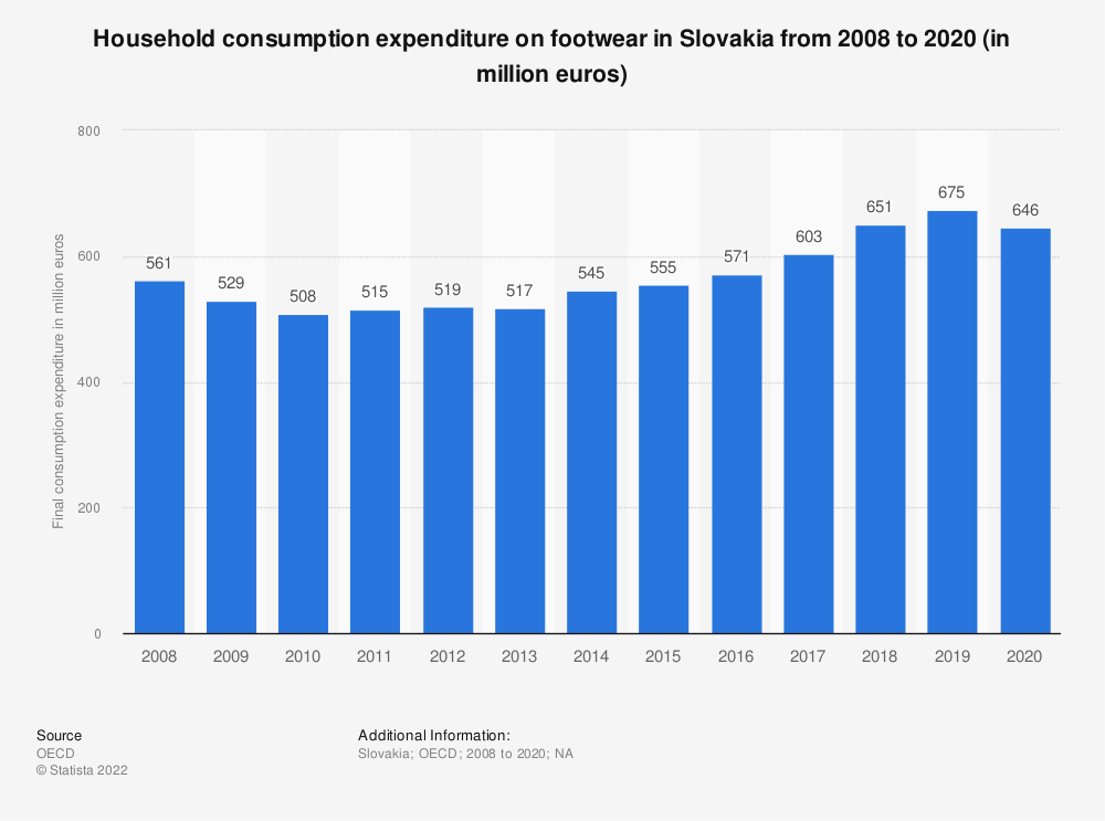 Statistic: Household consumption expenditure on footwear in Slovakia from 2008 to 2018* (in million euros) | Statista