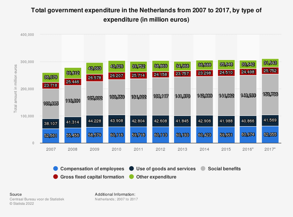 Statistic: Total government expenditure in the Netherlands from 2007 to 2017, by type of expenditure (in million euros) | Statista