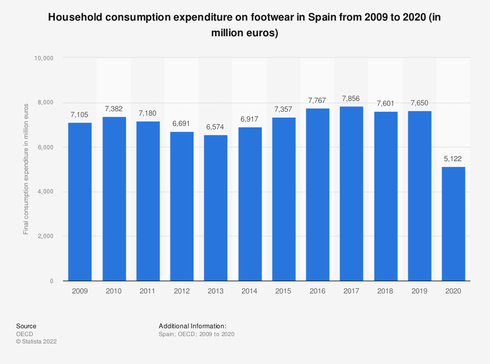 Statistic: Household consumption expenditure on footwear in Spain from 2008 to 2016 (in million euros) | Statista