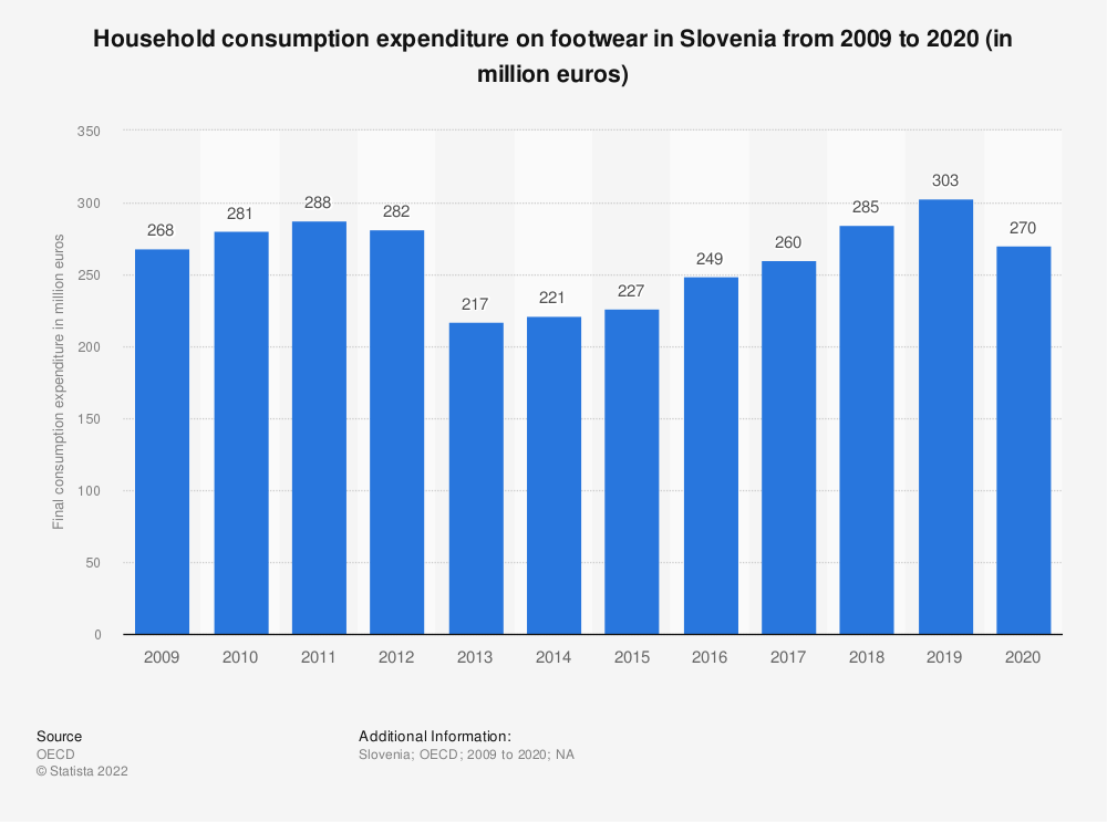 Statistic: Household consumption expenditure on footwear in Slovenia from 2008 to 2018 (in million euros) | Statista