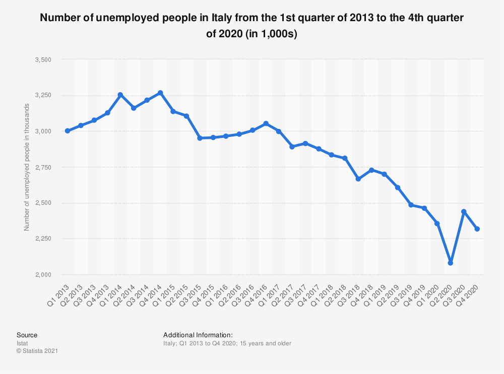 Statistic: Number of unemployed people in Italy from the 1st quarter of 2013 to the 4th quarter of 2019 (seasonally adjusted, in 1,000s) | Statista
