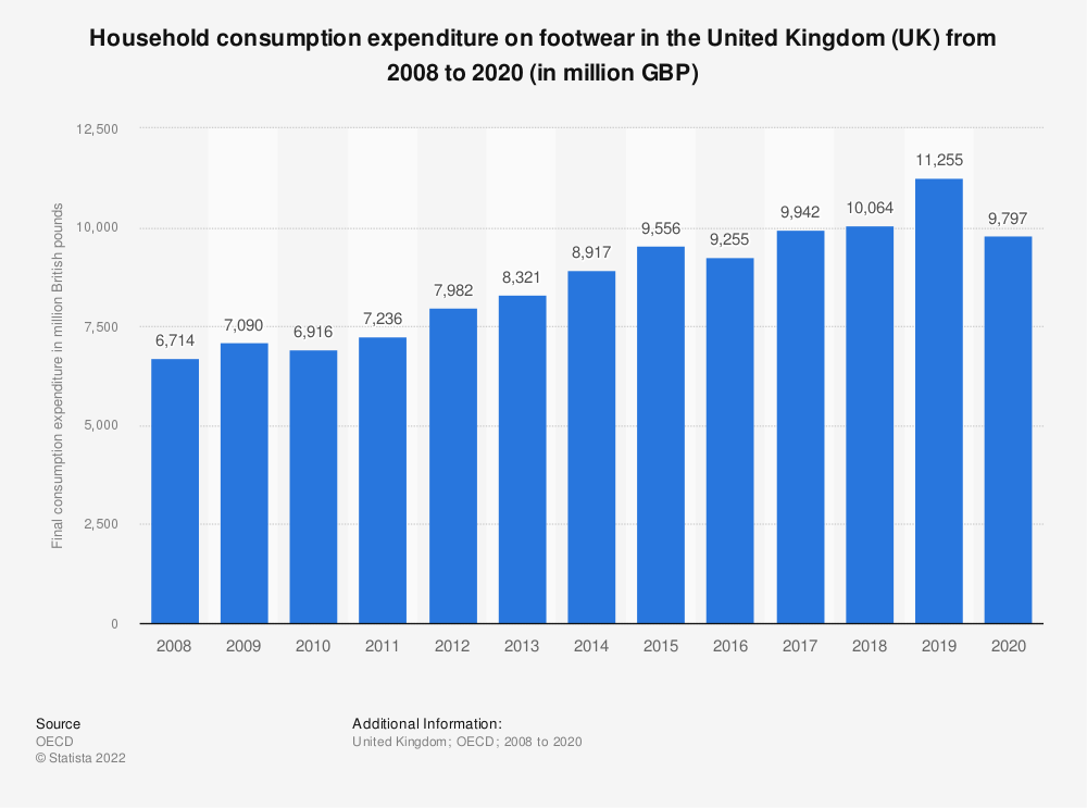 Statistic: Household consumption expenditure on footwear in the United Kingdom (UK) from 2008 to 2018 (in million GBP) | Statista