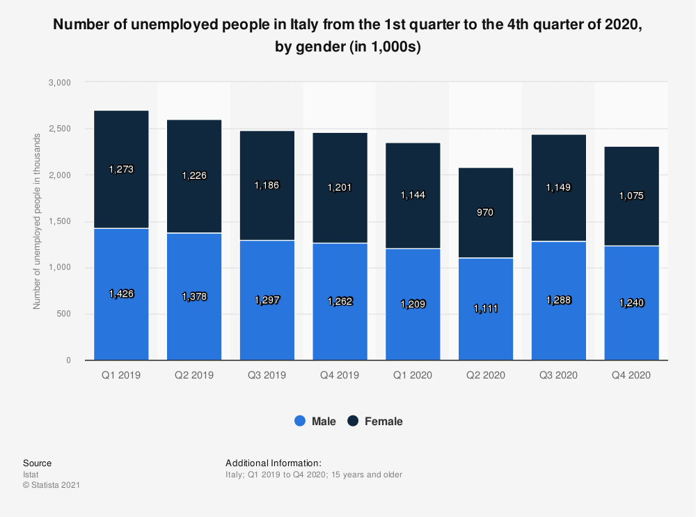 Statistic: Seasonally adjusted number of unemployed people in Italy from the 1st quarter to the 4th quarter of 2019, by gender (in 1,000 individuals) | Statista