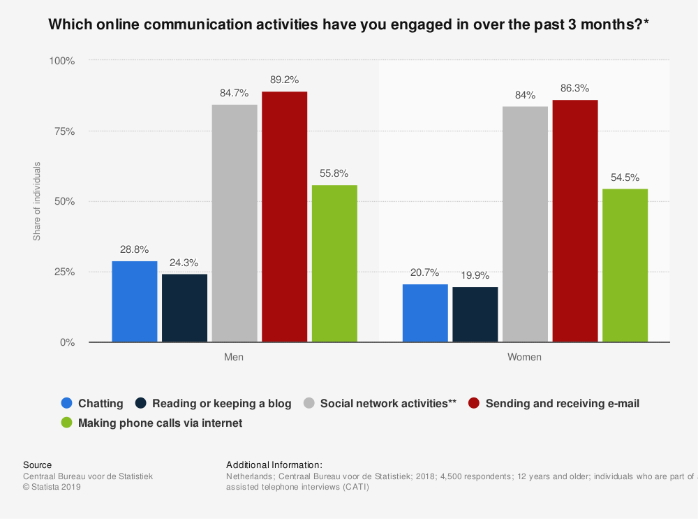 Statistic: Which online communication activities have you engaged in over the past 3 months?* | Statista