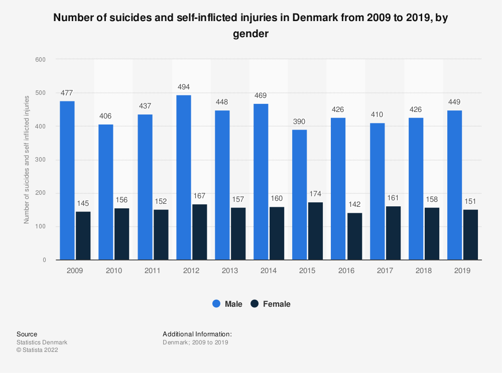 Statistic: Number of suicides and self-inflicted injuries in Denmark from 2007 to 2017, by gender | Statista