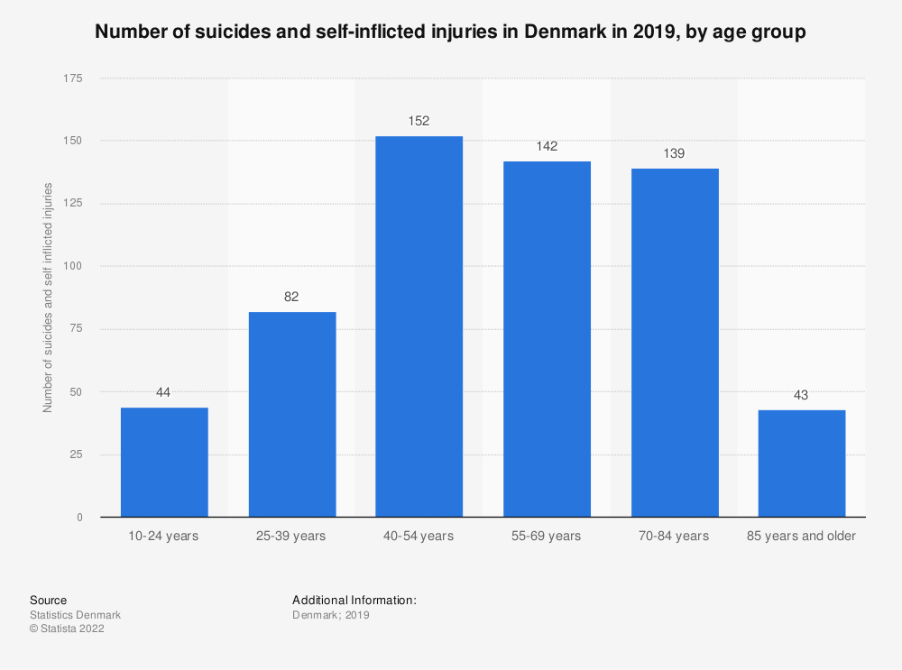 Statistic: Number of suicides and self-inflicted injuries in Denmark in 2016, by age group | Statista