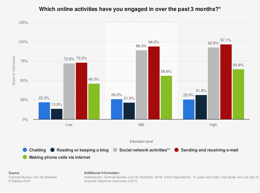 Statistic: Which online activities have you engaged in over the past 3 months?* | Statista
