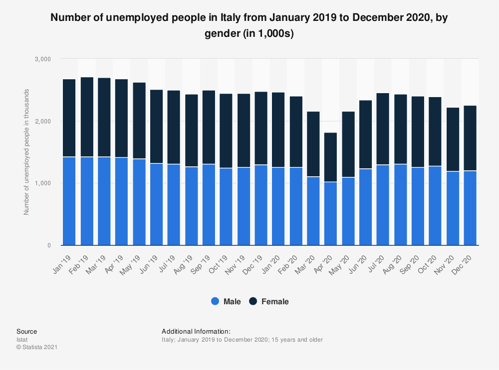 Statistic: Seasonally adjusted number of unemployed people in Italy from January 2018 to January 2019, by gender (in 1,000 individuals) | Statista