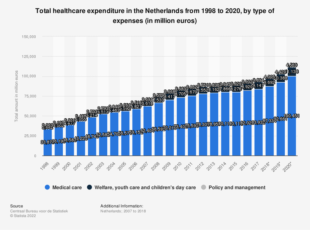 Statistic: Total healthcare expenditure in the Netherlands from 2007 to 2017, by type of expenses (in million euros)* | Statista