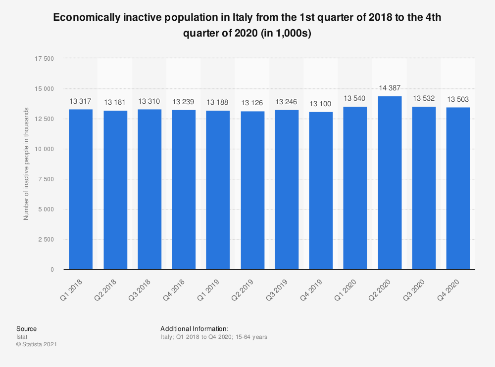 Statistic: Economically inactive population in Italy from the 1st quarter of 2017 to the 2nd quarter of 2019 (in 1,000s) | Statista