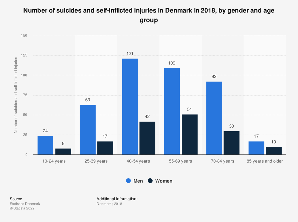 Statistic: Number of suicides and self-inflicted injuries in Denmark in 2016, by gender and age group | Statista
