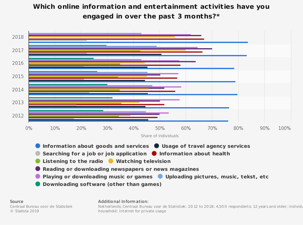 Statistic: Which online information and entertainment activities have you engaged in over the past 3 months?* | Statista