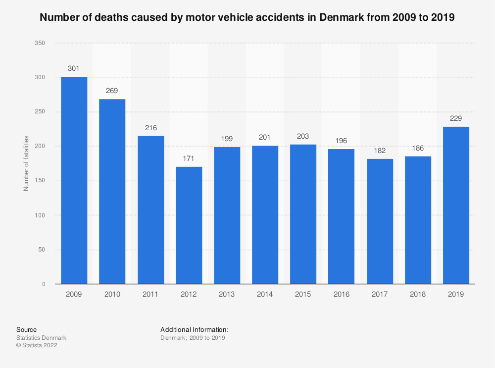 Statistic: Number of deaths caused by motor vehicle accidents in Denmark from 2007 to 2017 | Statista