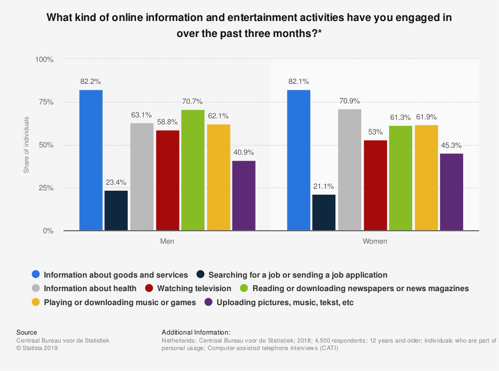 Statistic: What kind of online information and entertainment activities have you engaged in over the past three months?* | Statista