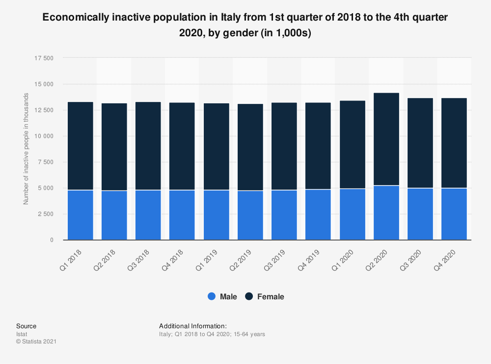Statistic: Economically inactive population in Italy from 1st quarter of 2018 to the 2nd quarter 2020, by gender (in 1,000s) | Statista