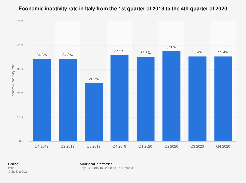Statistic: Economic inactivity rate in Italy from the 1st quarter to the 4th quarter of 2019 (seasonally adjusted)   Statista