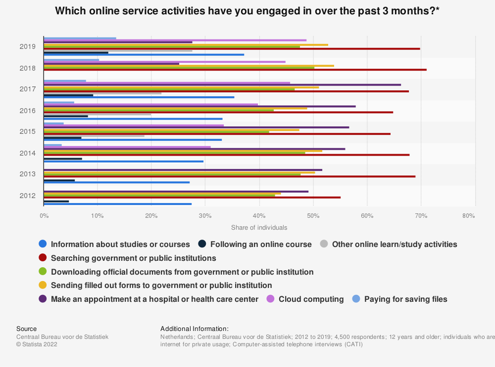 Statistic: Which online service activities have you engaged in over the past 3 months?* | Statista