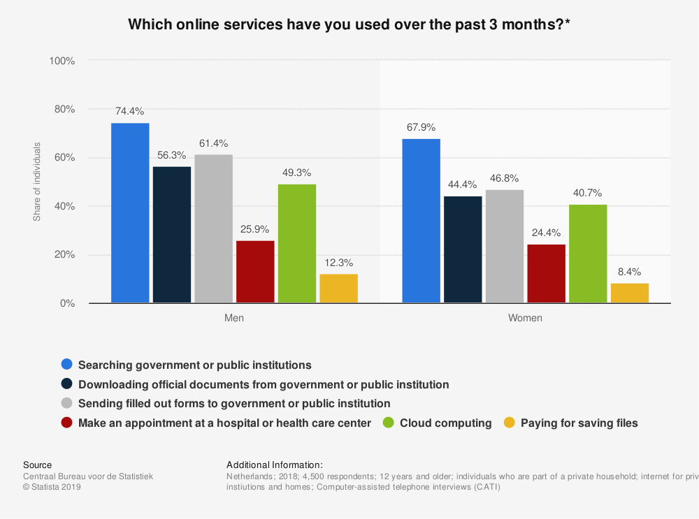 Statistic: Which online services have you used over the past 3 months?*   Statista